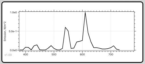 Fluorescent spikes